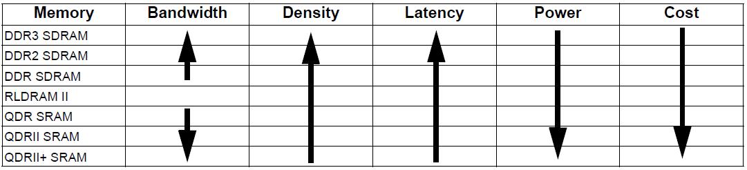 存储器选型-特点