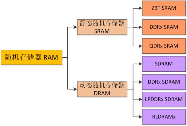 随机存储器RAM分类