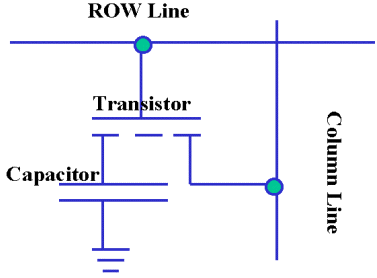 DRAM存储单元结构图