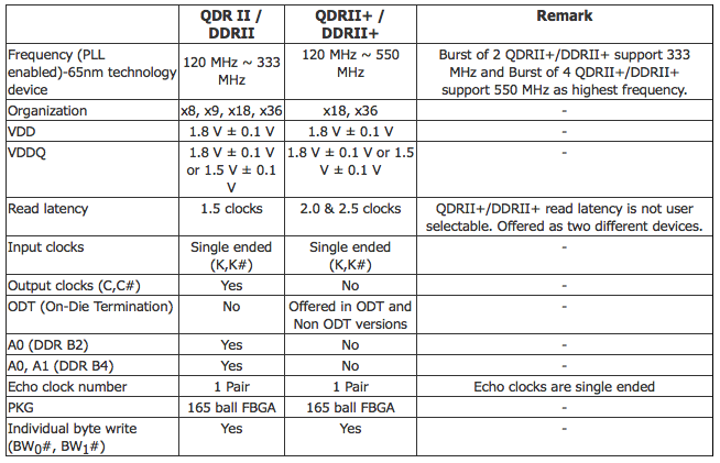 QDRII+相对于QDR II技术的改进
