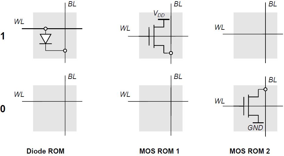 ROM基本存储单元