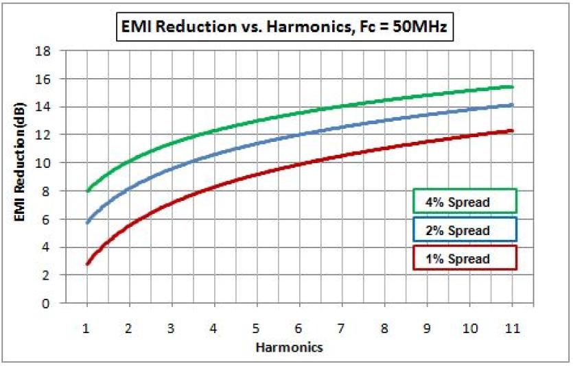vs harmonics