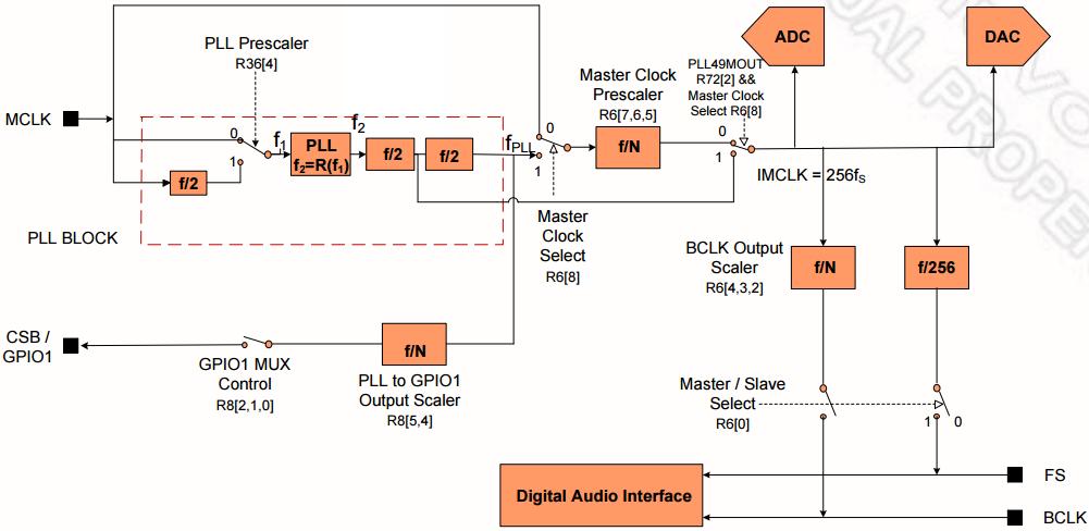 在i2s/pcm接口的adc/dac系统中,除了sck和ws外,codec经常还需要控制