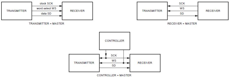 图3. I2S设备连接示意图