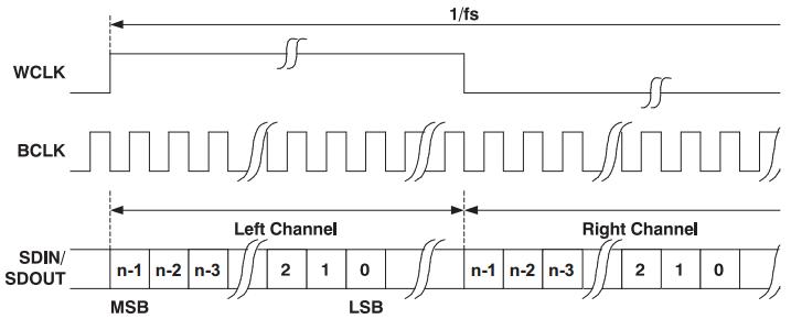 图8. 左对齐操作模式