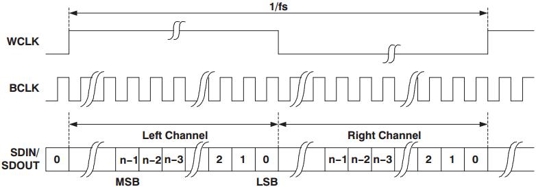 PDM(Pulse Density Modulation)是一种用数字信号表示模拟信号的调制方法。同为将模拟量转换为数字量的方法,PCM使用等间隔采样方法,将每次采样的模拟分量幅度表示为N位的数字分量(N = 量化深度),因此PCM方式每次采样的结果都是N bit字长的数据。PDM则使用远高于PCM采样率的时钟采样调制模拟分量,只有1位输出,要么为0,要么为1。因此通过PDM方式表示的数字音频也被称为Oversampled 1-bit Audio。相比PDM一连串的0和1,PCM的量化结果更为直观简单。