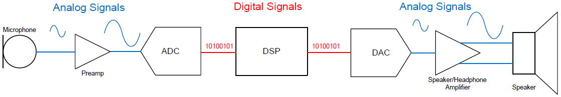 pdm (pulse density modulation)主要用于同一块电路板上芯片之间音频