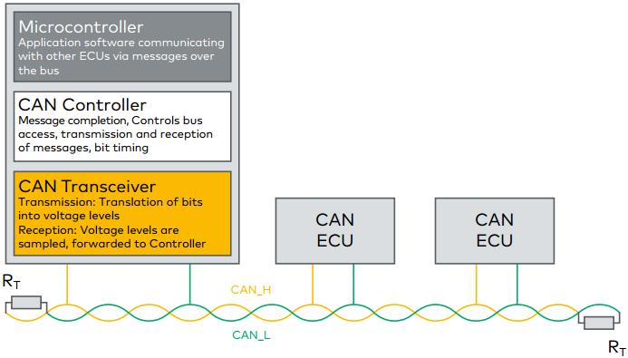 can_node