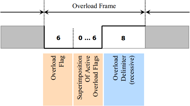 can_overload_frame
