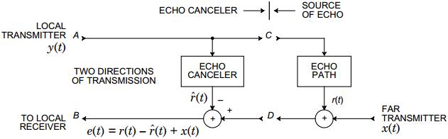echo_notation