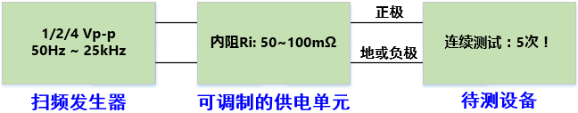 iso16750_superimpose_ac
