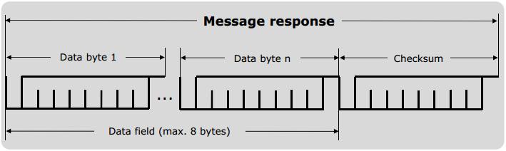 lin_response